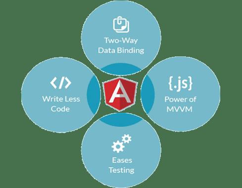 Key Features of Angular Website Development - Boffin Coders